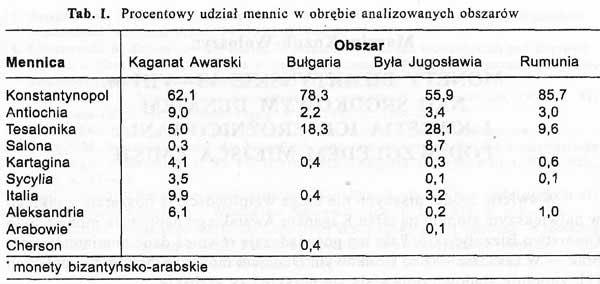 Мартин Козуб-Волошин (Marcin Kozub-Wo?oszyn). Таблица 1 – Процентная доля (изделий) монетных дворов (mennic), (имеющих хождение) в пределах анализируемых территорий (obszar?w).