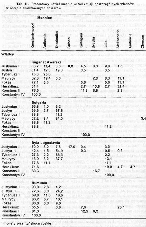 Мартин Козуб-Волошин (Marcin Kozub-Wo?oszyn). Таблица 2 – Процентная доля (изделий) монетных дворов, (имеющих хождение) на анализируемых территориях (в разрезе времени правления) властителей.