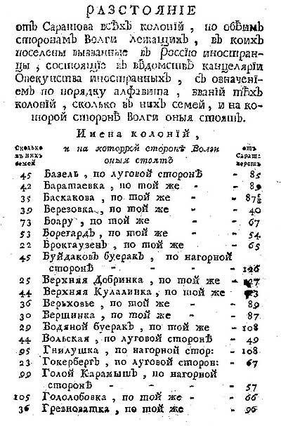 Таблица расстояний от Саратова до всех колоний по обоим сторонам Волги с указанием количества семей в каждой, ч.1  // Любопытный месяцеслов на 1775 год [18.108]
