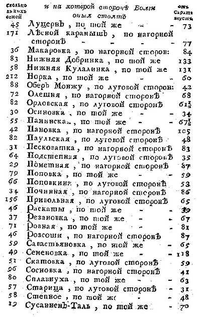 Таблица расстояний от Саратова до всех колоний по обоим сторонам Волги с указанием количества семей в каждой, ч.3  // Любопытный месяцеслов на 1775 год [18.108]