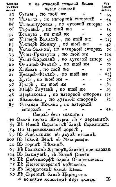 Таблица расстояний от Саратова до всех колоний по обоим сторонам Волги с указанием количества семей в каждой, ч.4  // Любопытный месяцеслов на 1775 год [18.108]