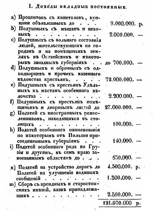 Доходная часть бюджета Российской Империи, в среднем на 1830-ые годы, ч.1 // Е. Зябловский, Российская статистика, 1832 [19.40]