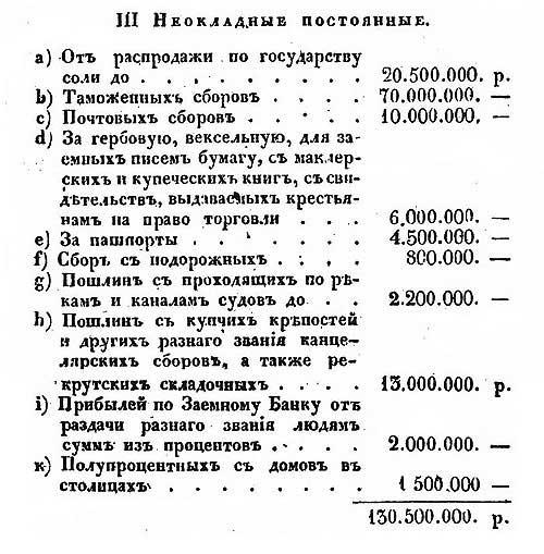 Е. Зябловский, Российская статистика, 1832 [19.40]. Доходы Российской Империи неокладные непостоянные, 1830