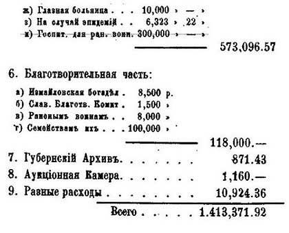 Москва. Расходы бюджета, 1878. По данным от М.П. Щепкина – Гласного городской Думы. - 6