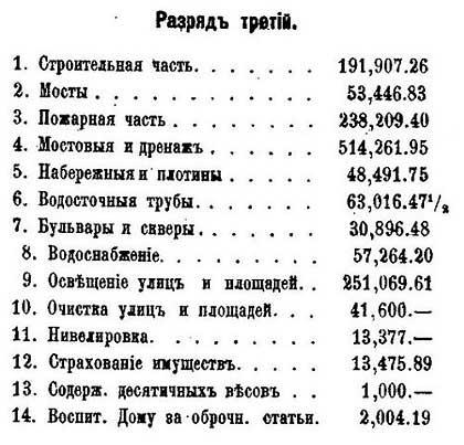 Москва. Расходы бюджета, 1878.  По данным от М.П. Щепкина – Гласного городской Думы. - 7