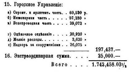 Москва. Расходы бюджета, 1878. По данным от М.П. Щепкина – Гласного городской Думы. - 8