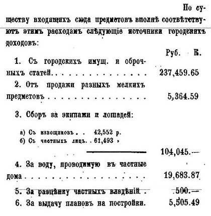 Источники доходов Москвы, 1878. По данным от М.П. Щепкина – Гласного городской Думы. - 1