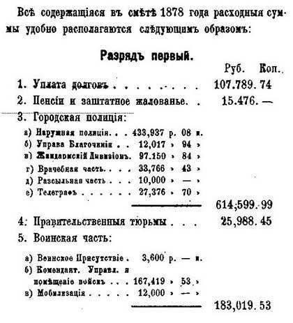 Москва. Расходы бюджета, 1878. По данным от М.П. Щепкина – Гласного городской Думы. - 2