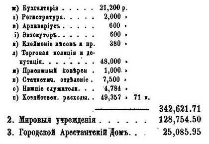 Москва. Расходы бюджета, 1878. По данным от М.П. Щепкина – Гласного городской Думы. - 4
