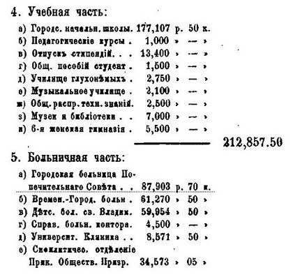 Москва. Расходы бюджета, 1878.  По данным от М.П. Щепкина – Гласного городской Думы. - 5