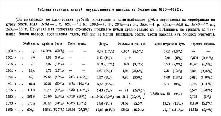 П.Н. Милюков. Таблица главных статей государственного расхода по бюджетам 1680-1892 гг.