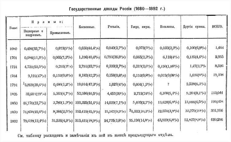 П.Н. Милюков. Государственные доходы России (1680-1892)