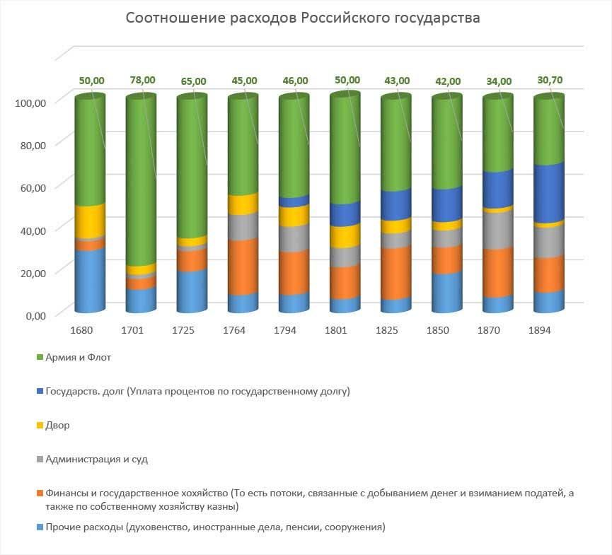 П.Н. Милюков. Гистограмма структуры госрасходов России (1680-1892)