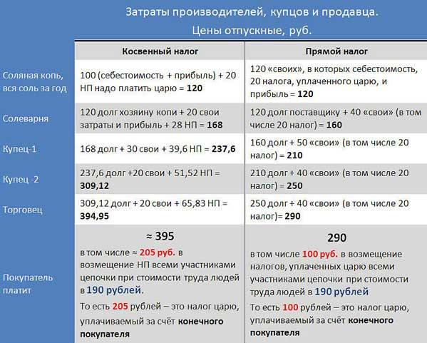 Таблица с примером налогов к 26.5.17.s4