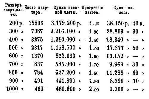 Москва. Налог на имущество (Проект), 1873, – ч.1.