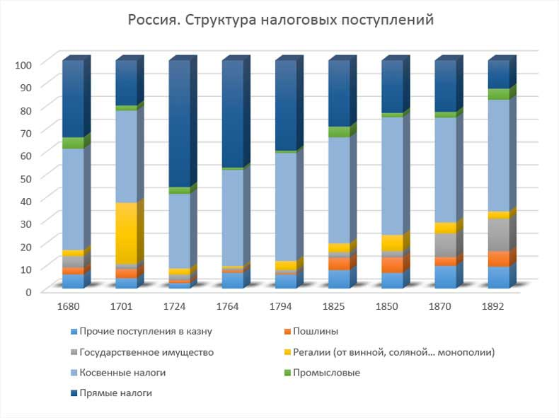 П.Н. Милюков. Структура налоговых поступлений в России