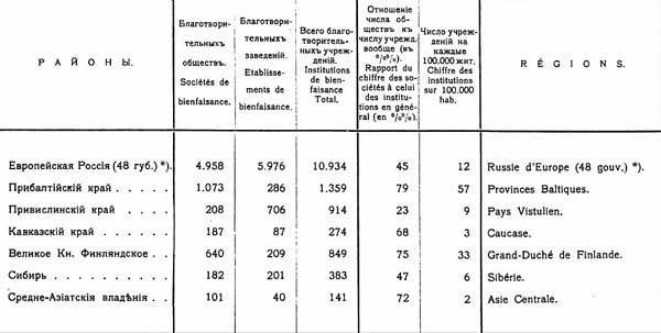 Общее число благотворительных учреждений Российской Империи, 1900, 19.39]