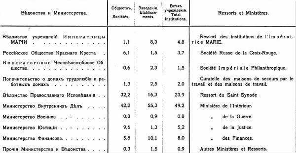 Участие различный ведомств в общей благотворительной деятельности в Российской Империи, 1900, [19.39]