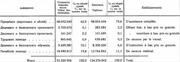 Стоимость недвижимости и сумма капиталов по отдельным видам благотворительных заведений в Российской Империи, 1900 г., [19.39]