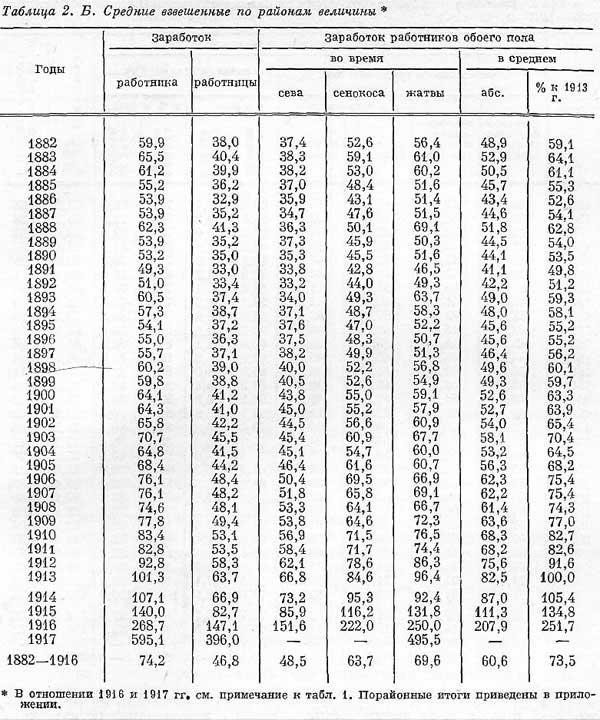 С.Г. Струмилин [20.16]. Динамика оплаты труда в сельском хозяйстве 1882-1917 гг. – табл.2