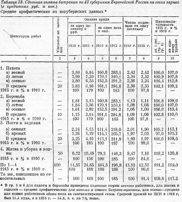 С.Г. Струмилин [20.16]. Сдельные расценки оплаты труда батраков Табл. 23