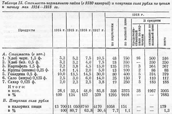С.Г. Струмилин [20.16]. Стоимость нормального пайка и покупная сила рубля. Табл.15