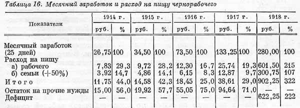 С.Г. Струмилин [20.16]. Месячный заработок и расход на пищу рабочего – Табл 16