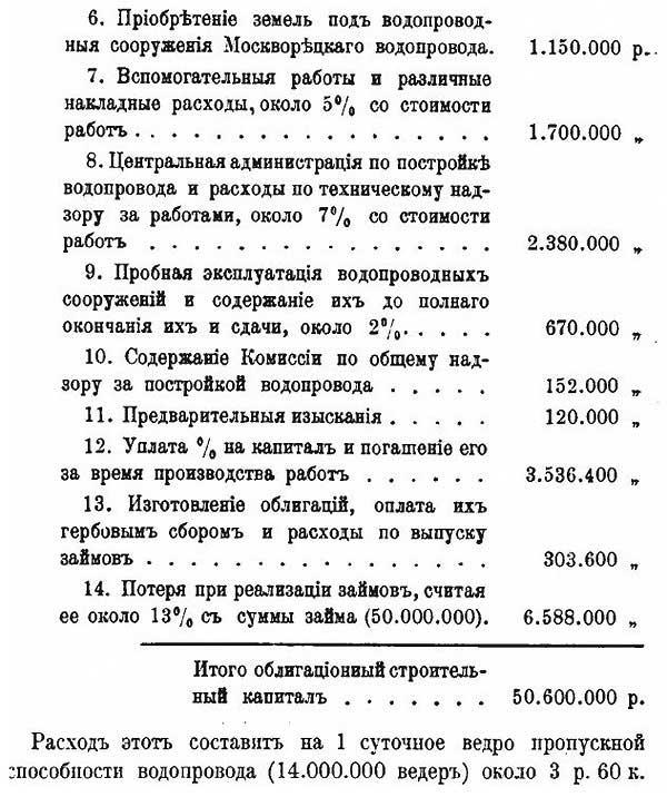 Стоимость устройства сети водозабора из Москвы-реки, 1905 - 2