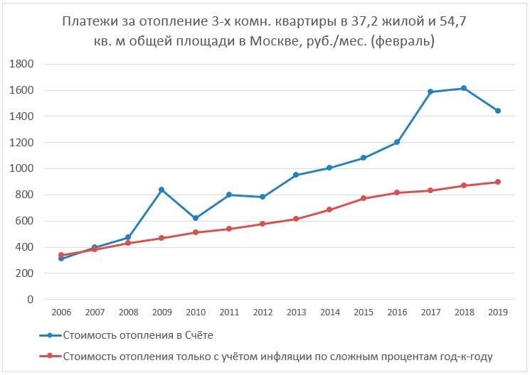 Платежи за отопление 3-х комн. квартиры в 37,2 жилой и 54,7 кв. м общей площади в Москве, руб./мес. (февраль) и расчёт стоимости услуги с учётом инфляции по сложным процентам за 2006–2019 гг.