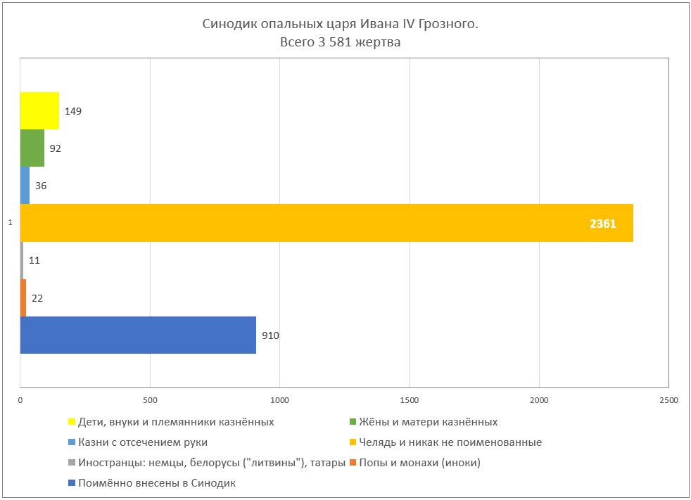Синодик опальных царя Ивана IV Грозного. Статистика по данным от  Р.Г. Скрынникова