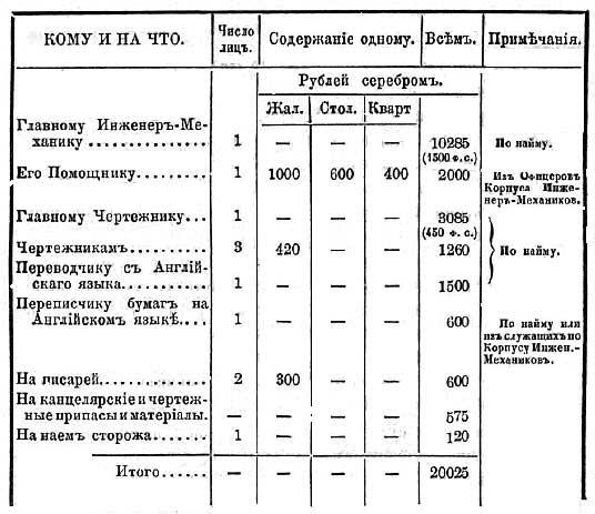 Штаты Главного Механика Балтийского флота России, 1860