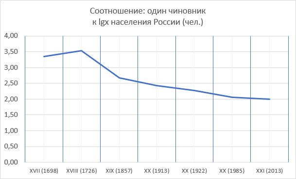 Динамика увеличения числа чиновников, XVII–XXI вв.