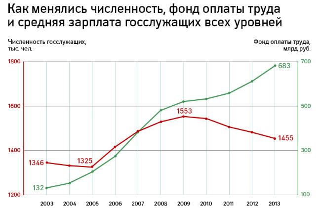 Динамика изменения численности и фонда оплаты труда госслужащих РФ с 2003 по 2013 год. Таблица от РБК, 15 октября 2014 г., http://www.rbc.ru/economics/15/10/2014/543cfe56cbb20f8c4e0b98f2