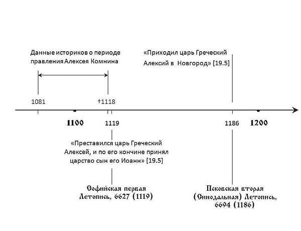 Схема сравнительных данных о приходе в Новгород царя из Царьграда