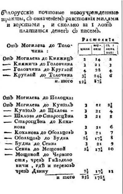 Новые белорусские почтовые тракты и расценки 1775 года, ч.1 // Любопытный месяцеслов на 1775 год