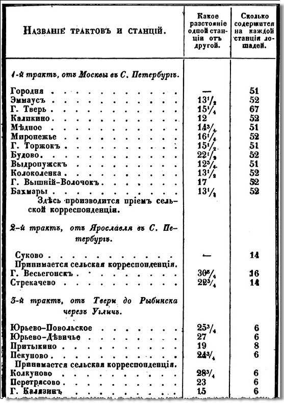 Тверская губерния. Список почтовых станций (фрагмент)