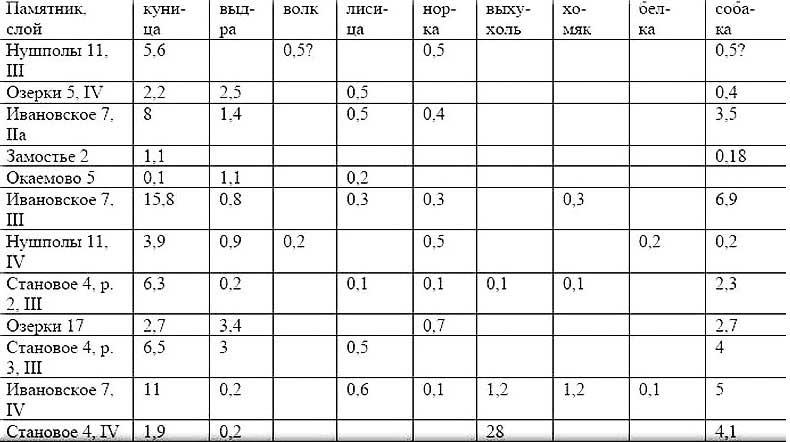 П. Золин, Процент костей пушных зверей и собаки на мезолитических стоянках Волго-Окского междуречья в [21.4]