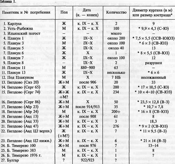 Анне Стальсберг, Таблица 1 [20.12]