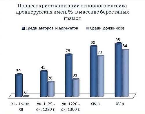 Таблица составлена на данных А.А. Зализняка в [21.37]