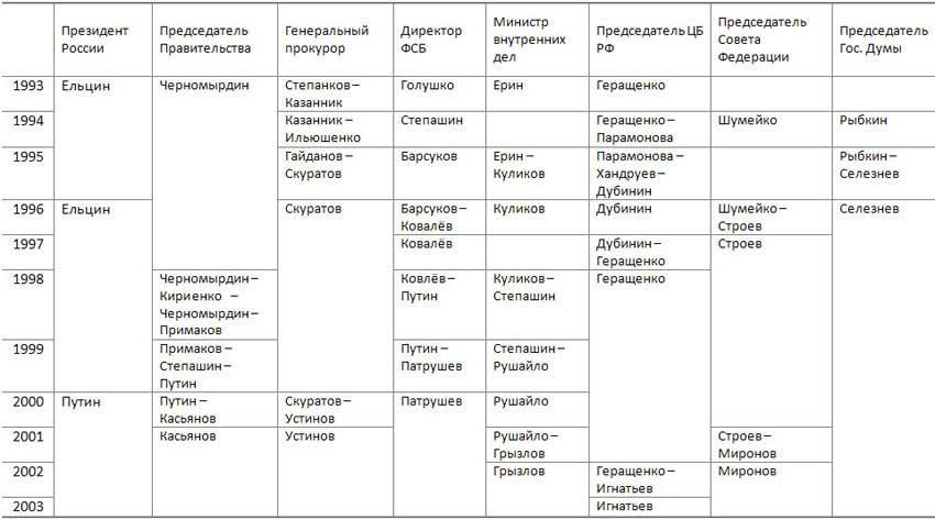 Фигуранты Отчета Счетной Палаты РФ