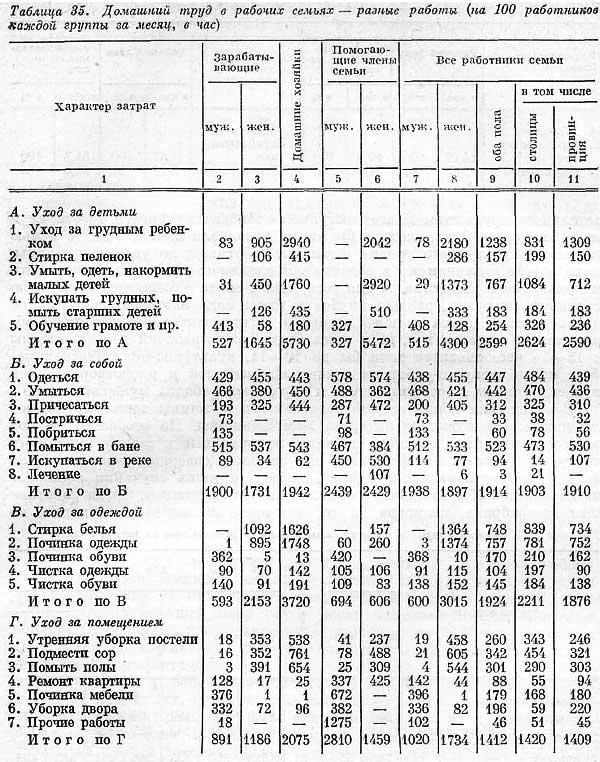С.Г. Струмилин, Таблица 35 «Домашний труд в рабочих семьях» в [20.16]