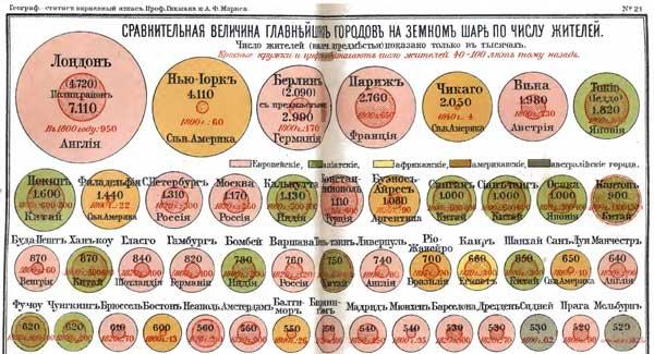 Гикман и Маркс. Всеобщий географический и статистический карманный атлас, 1908. Сравнительная величина главнейших городов на земном шаре по числу жителей, http://www.runivers.ru