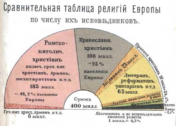 Гикман и Маркс. Всеобщий географический и статистический карманный атлас, 1908. Сравнительная таблица религий Европы по числу их исповедников, http://www.runivers.ru