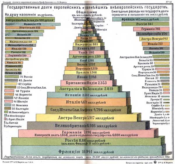 Гикман и Маркс. Всеобщий географический и статистический карманный атлас, 1908. Государственные долги европейских и главнейших внеевропейских государств, http://www.runivers.ru