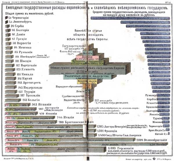 Гикман и Маркс. Всеобщий географический и статистический карманный атлас, 1908. Ежегодные государственные расходы европейских и главнейших внеевропейских государств, http://www.runivers.ru