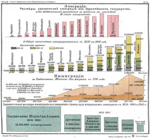 Гикман и Маркс. Всеобщий географический и статистический карманный атлас, 1908. Эмиграция и иммиграция, http://www.runivers.ru